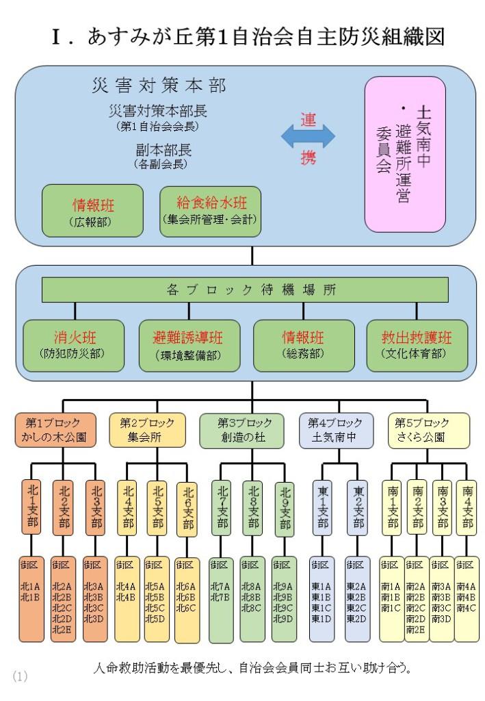 自主防災組織図