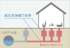 排水管高圧洗浄イラスト