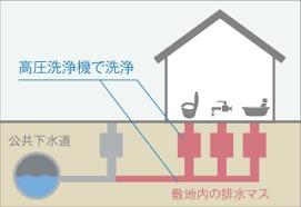 排水管イラスト