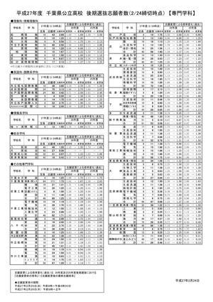 千葉県公立高校 後期入試 志願者数