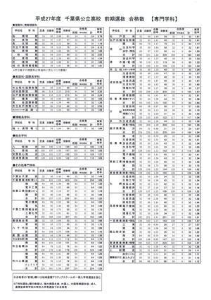 千葉県公立高校 前期入試 合格者数 実質倍率 専門学科