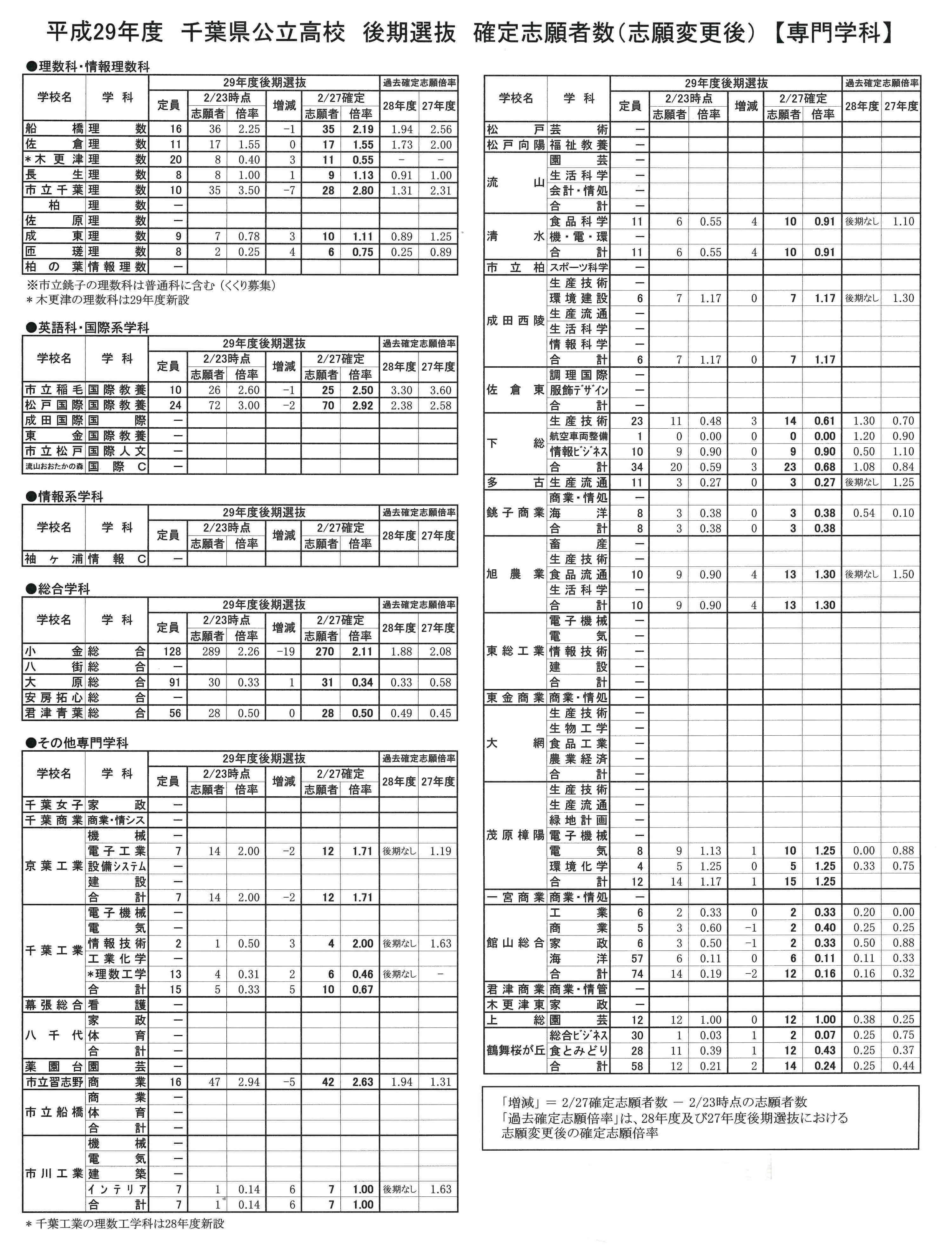 kouki shigan kakutei senmon 2017 02
