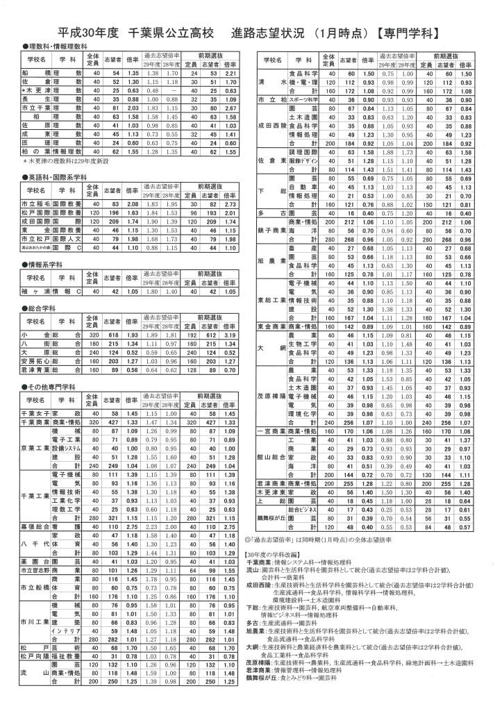 shinro shibou 2018 01 senmongakka