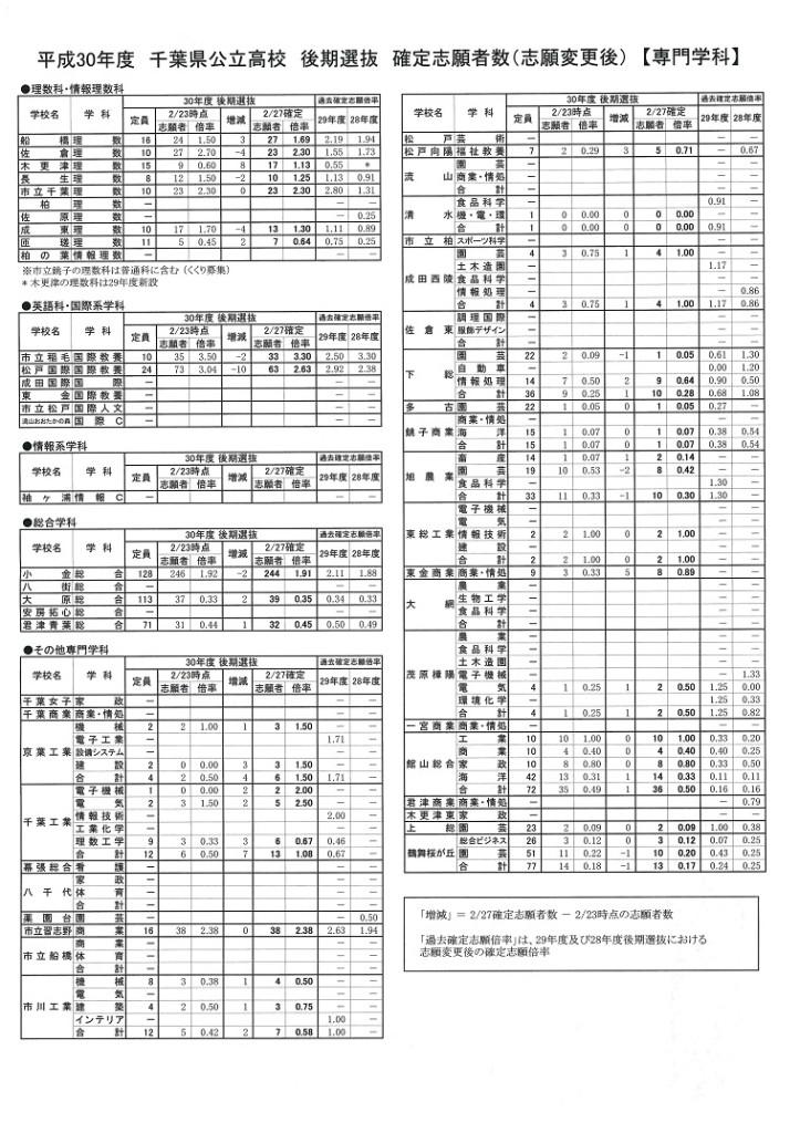 kouki senbatsu kakutei shigan sennmon 2018