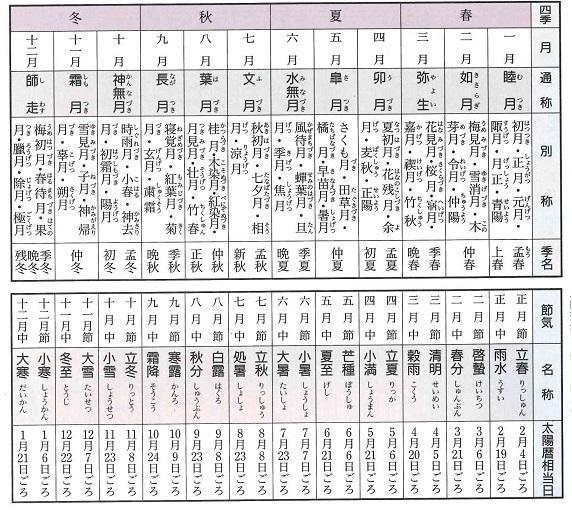 tsuki imyou nijyushi seki