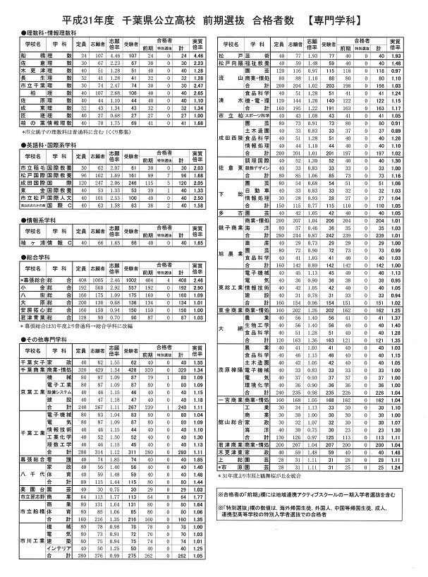 zenki goukakusyaseu senmon 2019