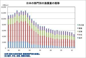 日本の漁獲量の推移